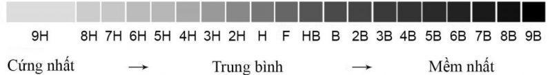 cách phân biệt bút chì - HB trên cây bút chì có ý nghĩa gì?