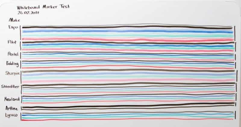 bút viết bảng 1 min - So sánh bút viết bảng của các hãng nổi tiếng trên thế giới