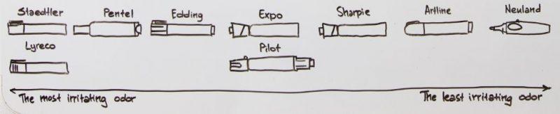 bút viết bảng trắng - So sánh bút viết bảng của các hãng nổi tiếng trên thế giới
