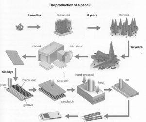 Quy trình sản xuất bút chì gỗ